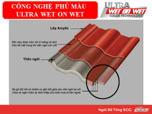 cong-nghe-phu-mau-ultra-wet-on-wet