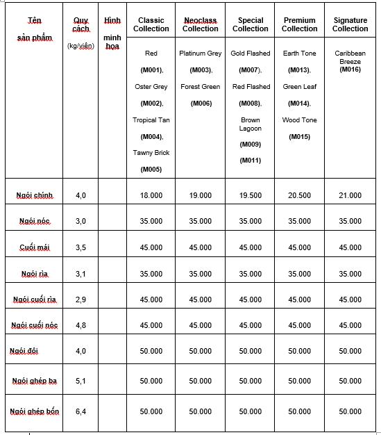 Tham khảo bảng giá ngói màu SCG dạng sóng từ 1/1/2020 đã bao gồm VAT